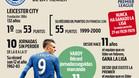 Leicester, rumbo a la gloria en la Premier League