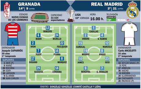 A la espera de la vuelta de Bale, Isco tendr� una nueva oportunidad como titular en el Madrid