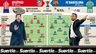 El Barça no se guarda nada ante el Atlético para soñar con la Liga