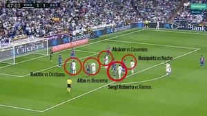 La estrategia defensiva del Barça en los saques de esquina