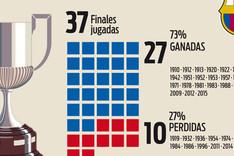 El Bar�a, a su 38� final de Copa