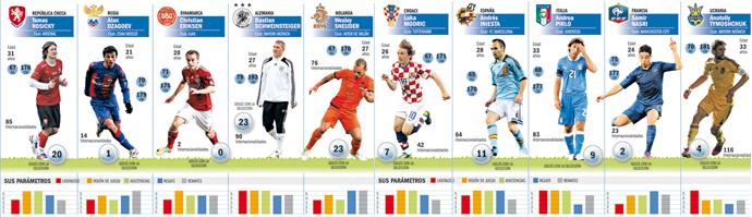 Los mejores centrocampistas de la Euro