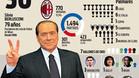 Berlusconi cumple 30 a�os al frente del AC Milan