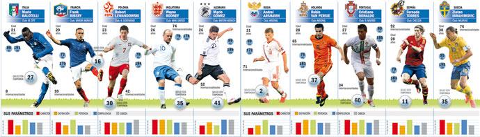 Los mejores delanteros de la Eurocopa