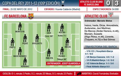 El Barça ganó al Athletic en el Vicente Calderón