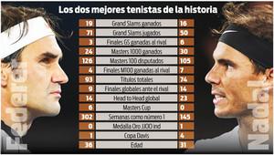 La comparativa entre Roger Federer y Rafa Nadal