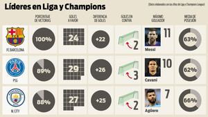 Los datos de los tres mejores líderes de la Liga y la Champions