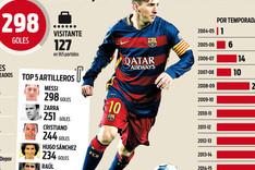 Messi quiere los 300 goles