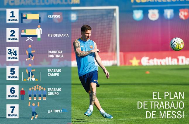 Así se recuperará Leo Messi