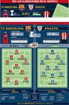 Estas son las posibles alineaciones del Barça y Athletic