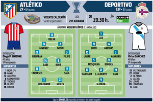 Los posibles onces del Atlético-Deportivo