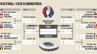 Cruces del cuadro de octavos de final de la Eurocopa