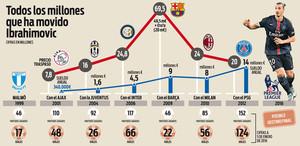 Las cifras que ha generado Zlatan Ibrahimovic en el mundo del fútbol