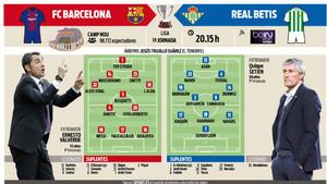 Previa del FC Barcelona - Real Betis correspondiente a la primera jornada de la Liga 2017 - 2018
