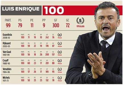 Sobresaliente para Luis Enrique en el examen de los 100 partidos