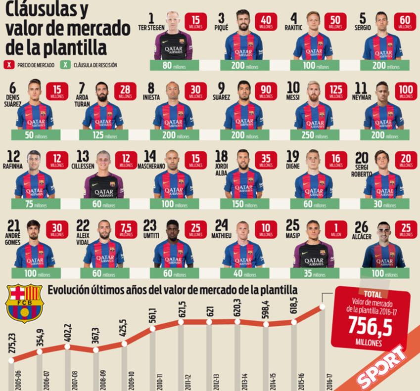 La plantilla más valiosa de la historia del FC Barcelona