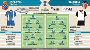 Posibles alineaciones del Espanyol - Valencia de la jornada 12 de la Liga Santander