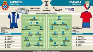 El Espanyol debe reencontrarse con la victoria para seguir aspirando a la Europa League