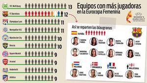Los equipos más representados en la Eurocopa femenina