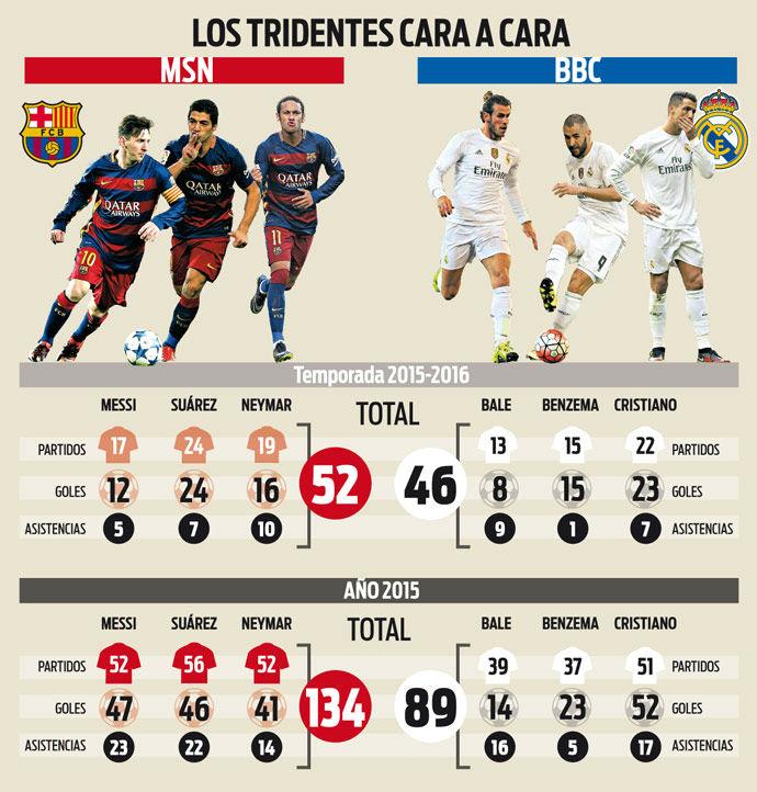 El tridente del Barça barre por goleada al del Real Madrid