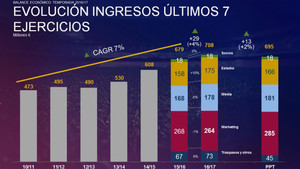 Evolución de los ingresos del FC Barcelona en los últimos siete ejercicios