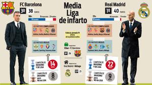 Media Liga de infarto para Barça y Madrid