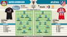La previa del Bayer Leverkusen-Atlético