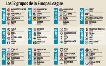 Todos los grupos de la Europa League 2016/2017