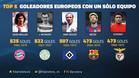 El nuevo récord goleador de Messi