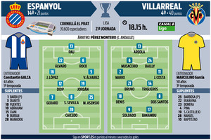 Onces probables del Espanyol y del Villarreal