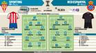 Estas son las alineaciones probables para el partido entre el Sporting y el Espanyol