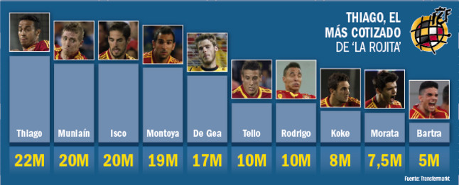 Graphic: The values of the Spain Under 21 squad