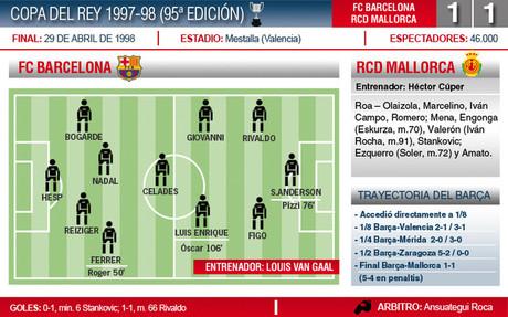 El Barça ganó la Copa del Rey de 1998 en los penaltis