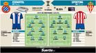 Estas son las alineaciones probables del Espanyol - Sporting de la jornada 15 de la Liga Santander
