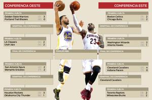 Cuadro de los resultados de los Playoffs de la NBA