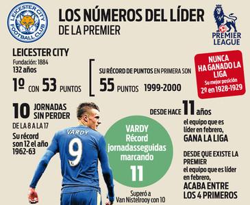 El Leicester es uno de los favoritos para ganar la Premier