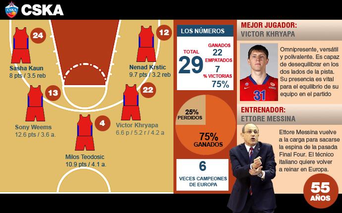Euroliga de baloncesto partidos y tv-http://estaticos.sport.es/resources/jpg/7/1/cska-moscu-vuelve-asalto-euroleague-1399637067317.jpg