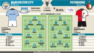 Posibles alineaciones del Manchester City - Feyenoord de la jornada cinco de la Champions League