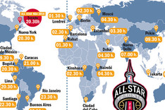 Horarios del All Star NBA 2015/2016