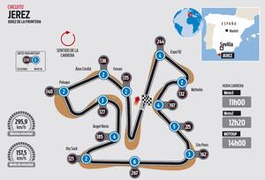 El Circuito De Jerez Del Gp De Espa A De Motogp