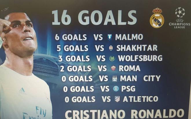 La 'hoja de servicios' de Cristiano Ronaldo en la Champions 2015/16
