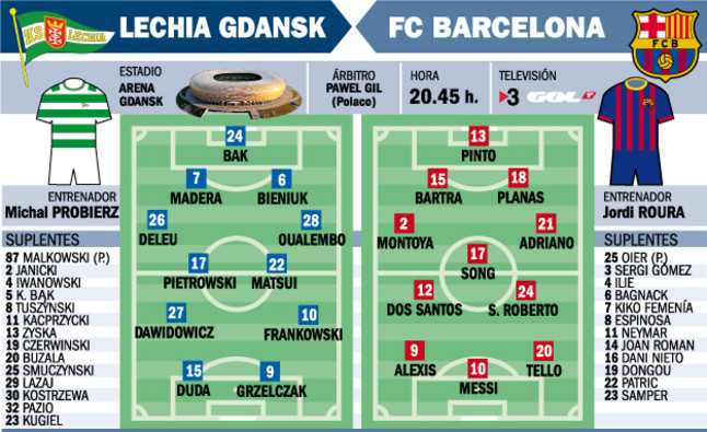1375136298157 Lechia Gdansk v Barcelona: Watch a Live Stream friendly (Neymar & Messi together for the 1st time)