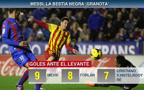 Messi, el que m�s goles ha marcado al Levante