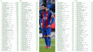 Messi, el segundo futbolista más valioso del mundo y uno de los que acaba contrato antes