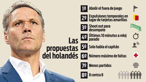 Las propuestas de Van Basten para revolucionar el fútbol