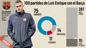 Los datos de Luis enrique en Liga, al llegar a los 100 partidos