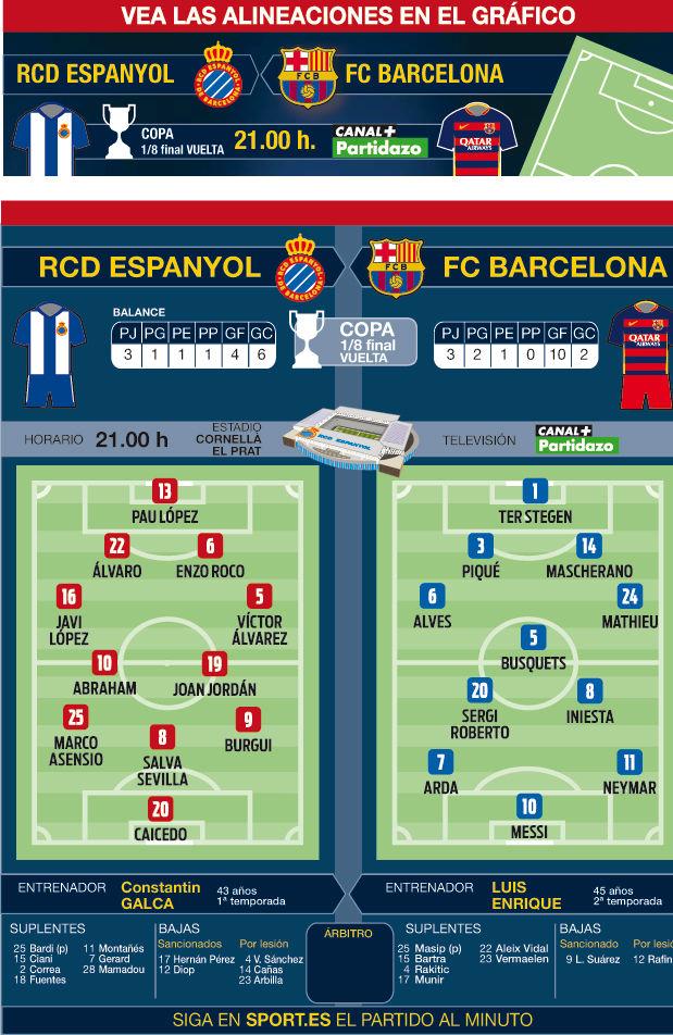 Espanyol - FC Barcelona, la hora del f�tbol