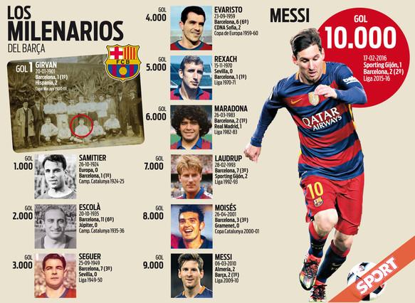 Messi marca el gol 9.999 y el 10.000 del FC Barcelona