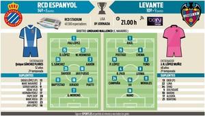 Alineaciones probables del Espanyol-Levante