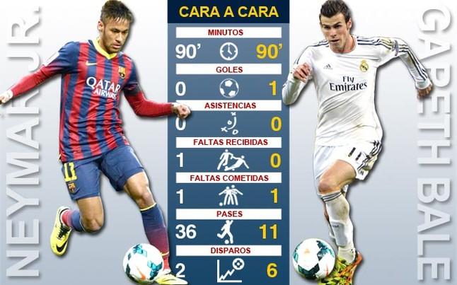 Bale gan� el duelo 'millonario' a Neymar